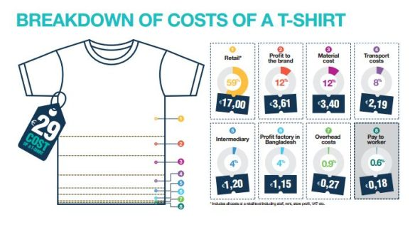 cost of a tshirt