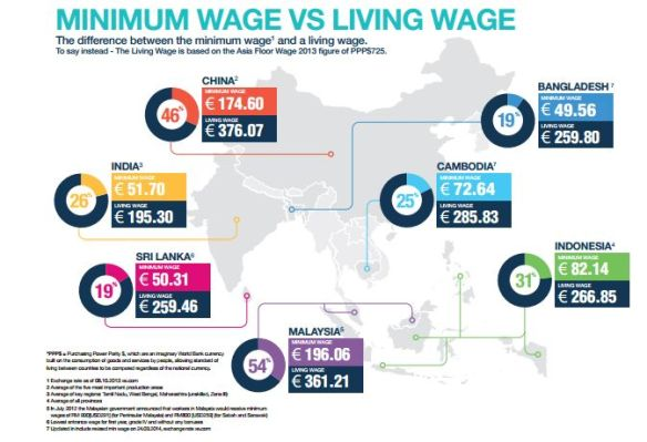 Images from Clean Clothes Tailored Wages Report